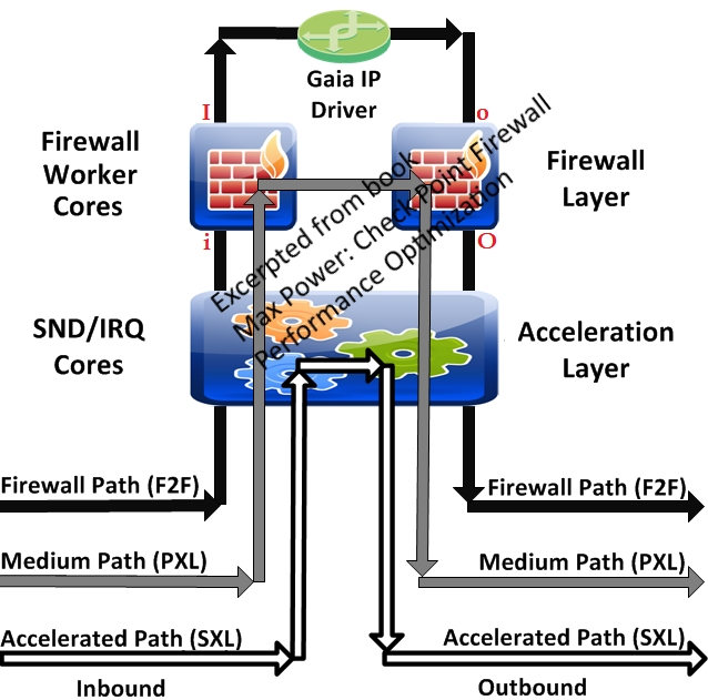 Packet Flow in Checkpoint Firewall
